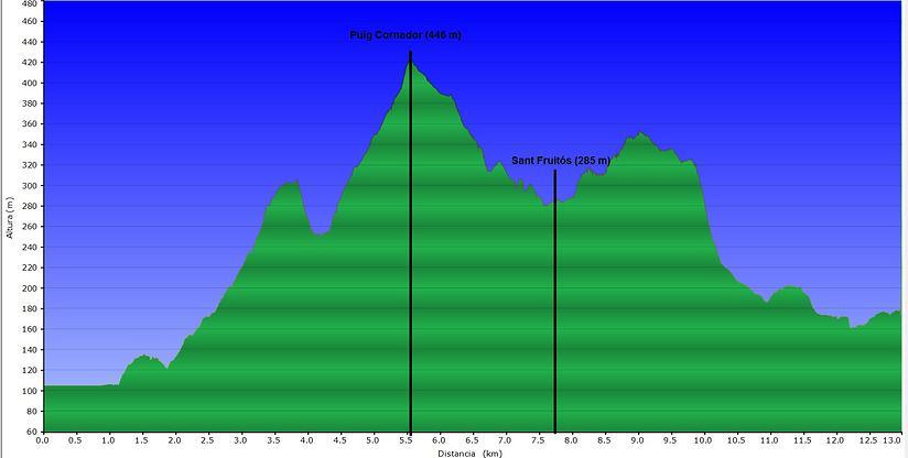 El Perfil de la cursa | Font: Besalú Cross