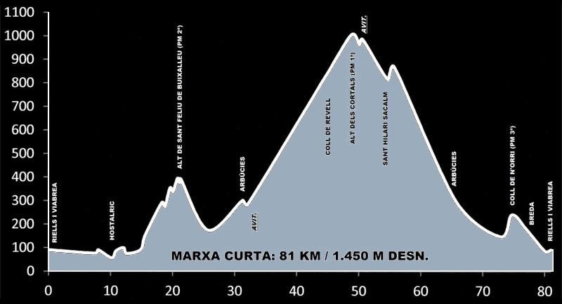 El perfil de la ruta (www.terradelaigua.cat)